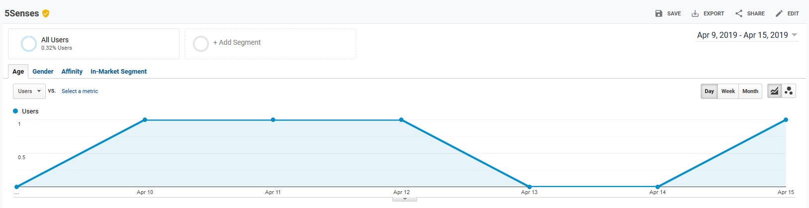 measure tracking URLs via Google Analytics