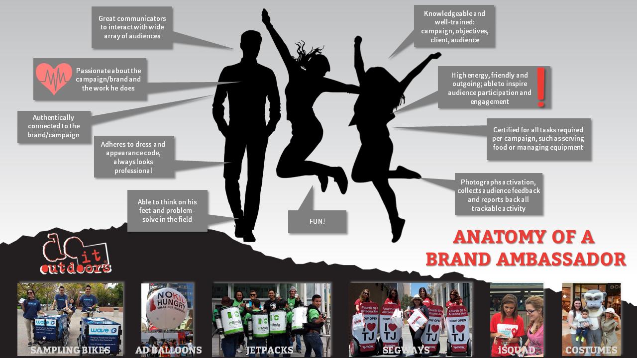 characteristics of a brand ambassador