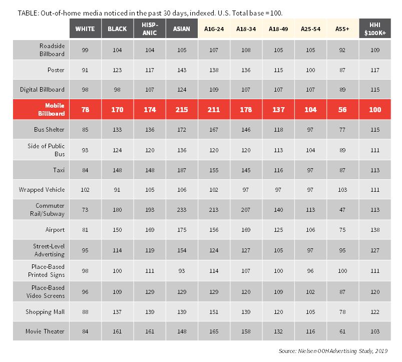 Nielsen OOH Advertising Study